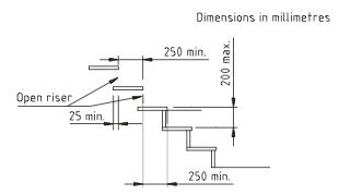 Ordinaire Allowable Minimum Dimensions Of Treads And Risers