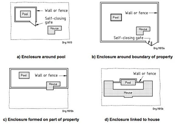 Examples of safe swimming pool enclosures (extracted from SANS 10400 D)