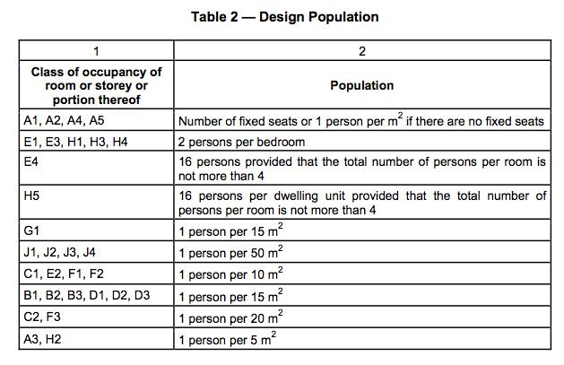 Design population