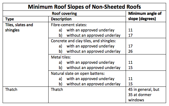 What To Know About Waterproofing Roofs