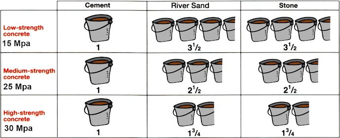 Mortar Mix Ratio : Correct ratios for concrete mixes