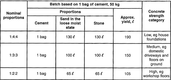Concrete Mix Ratios
