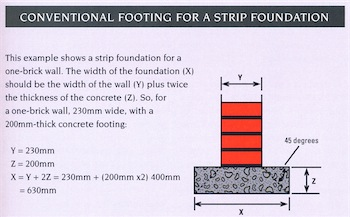 Foundation footing dimensions