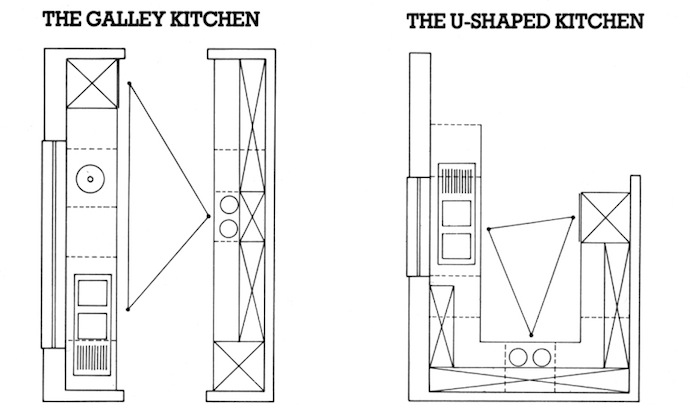 Kitchen layout galley & U shaped