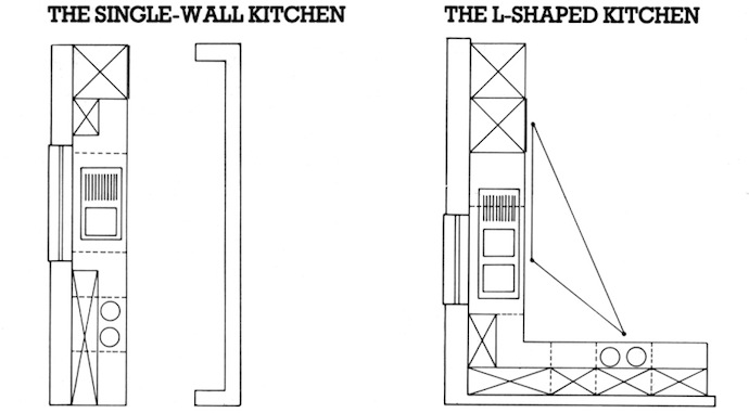 Kitchen- ayout single wall & L shaped