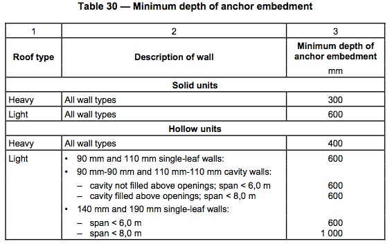 Roof Anchor depth table