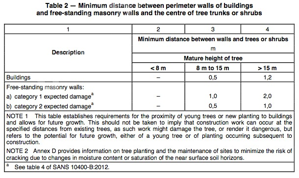 Tree distance from walls